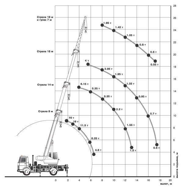 Характеристики автокрана Ивановец 16 тонн