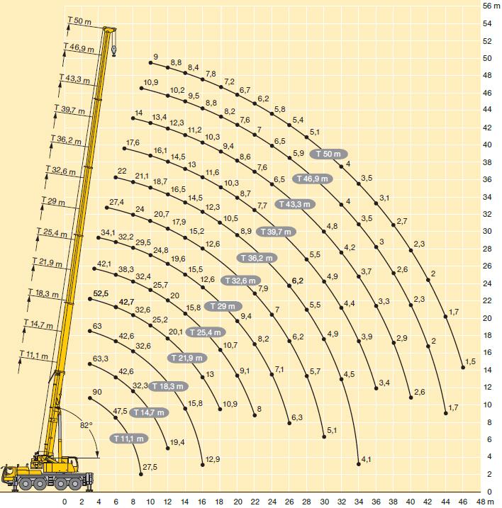 Характеристики автокрана Liebherr LTM 1090 90 тонн