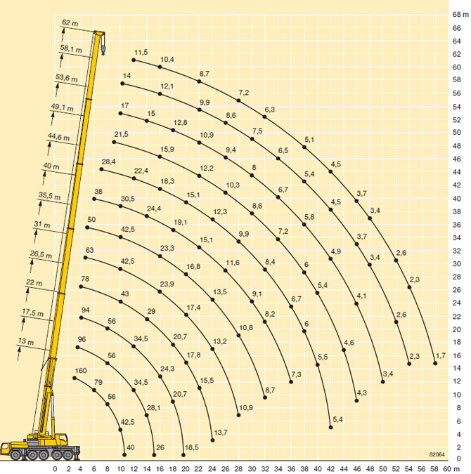 Характеристики автокрана Liebherr LTM 1160 160 тонн