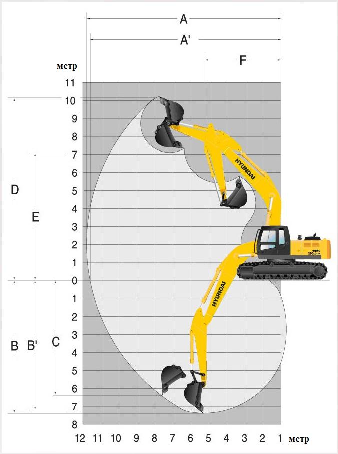 Технические характеристики полноповоротного экскаватора Hyundai R260LC-9S на гусеничной базе