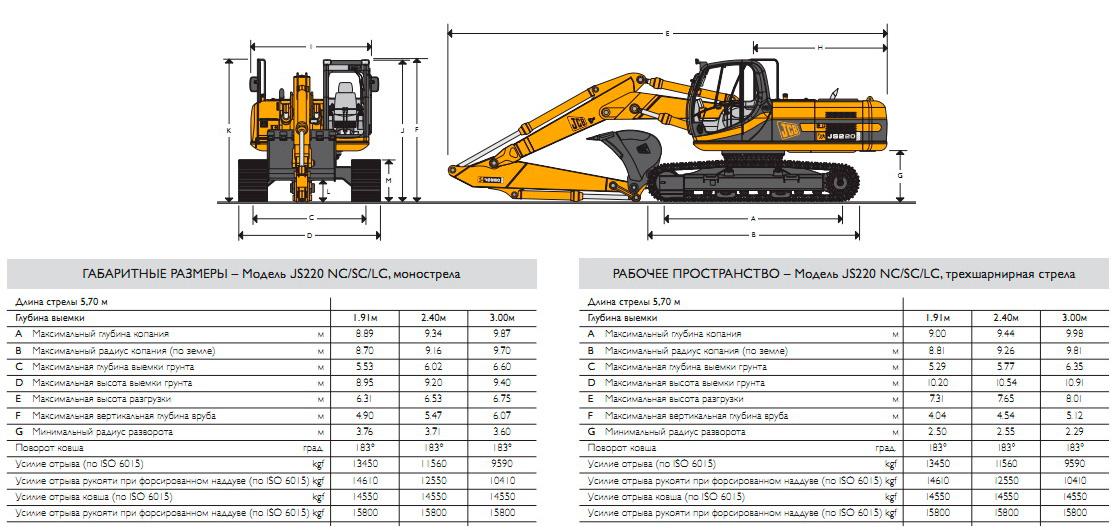 Технические характеристики полноповоротного экскаватора JCB JS 220LC на гусеничном ходу