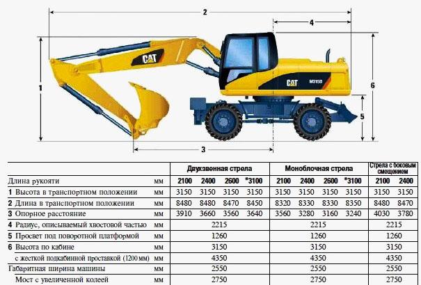 Технические характеристики колесного экскаватора Caterpillar M315D