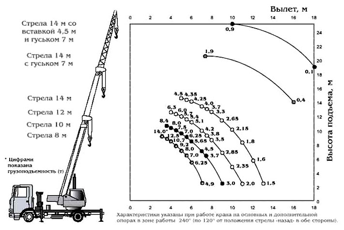 Характеристики автокрана «Ивановец» 14 тонн (вездехода)