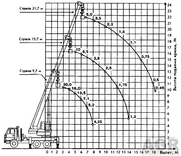 Характеристики автокрана Галичанин 25 тонн